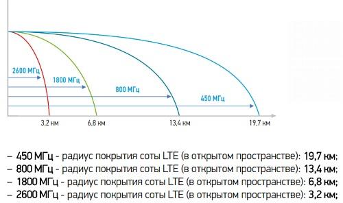 Вышки всех операторов сотовой связи на карте ленинградской области